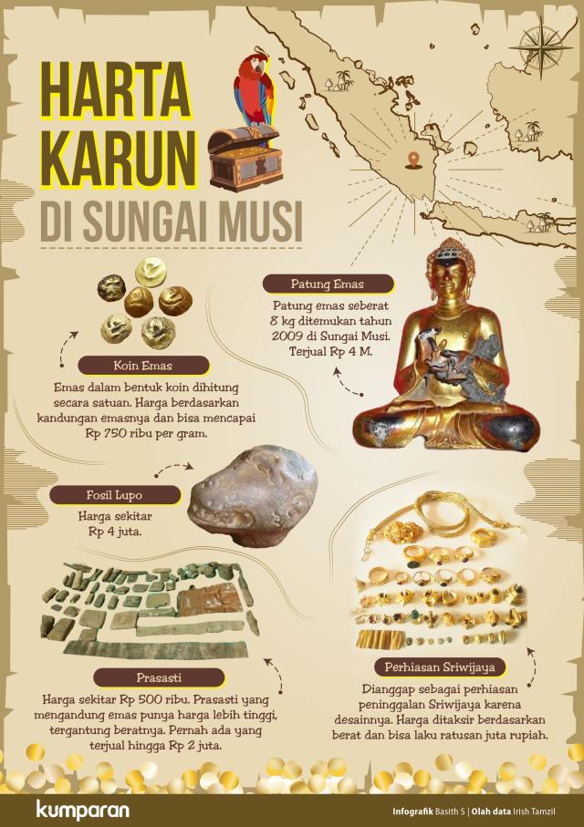 Infografik barang temuan di Sungai Musi