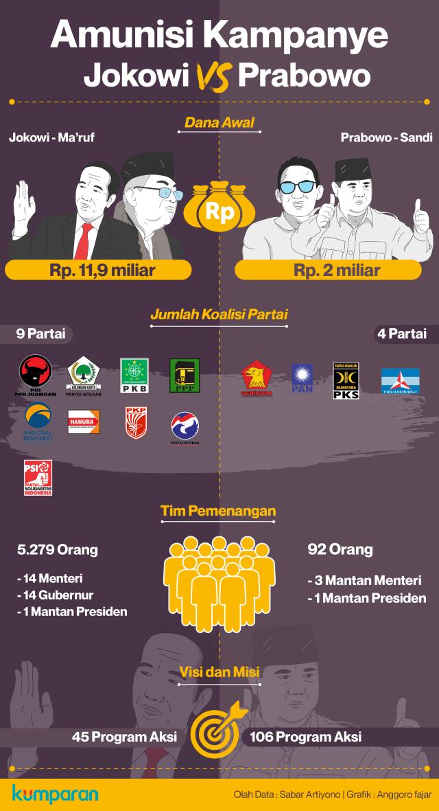 Infografik Amunisi Kampanye Jokowi vs Prabowo