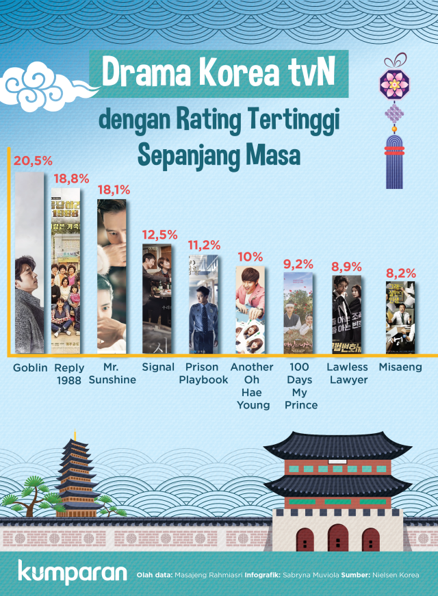 Infografik: Drama Korea tvN dengan Rating Tertinggi Sepanjang Masa (109643)