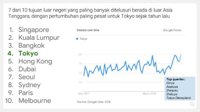 Negara Favorit Wisatawan Indonesia
