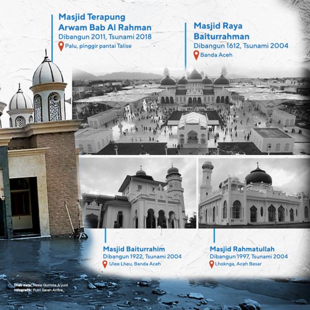 Mengapa Masjid dan Gereja di Palu Tetap Kokoh Meski Diterjang Tsunami? (96947)
