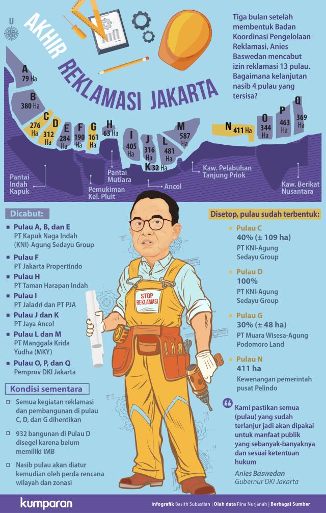 Akhir Reklamasi Jakarta