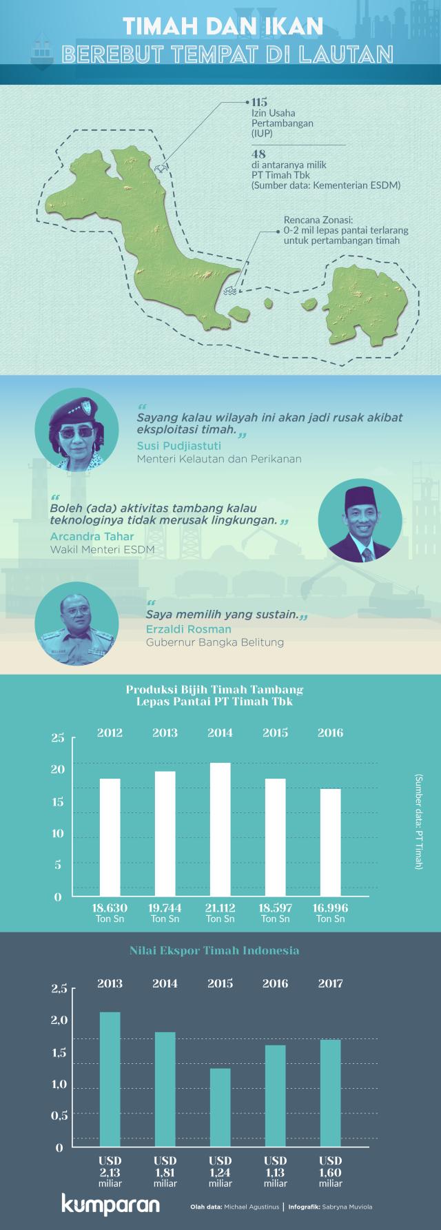 Timah dan Perikanan Bangka Belitung