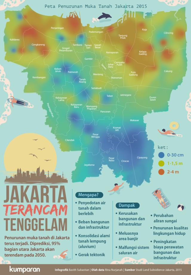 Infografik Jakarta Terancam Tenggelam