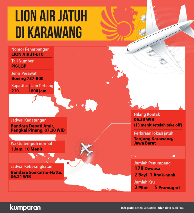 5 Temuan KNKT soal Tragedi Jatuhnya Lion Air PK-LQP (213432)