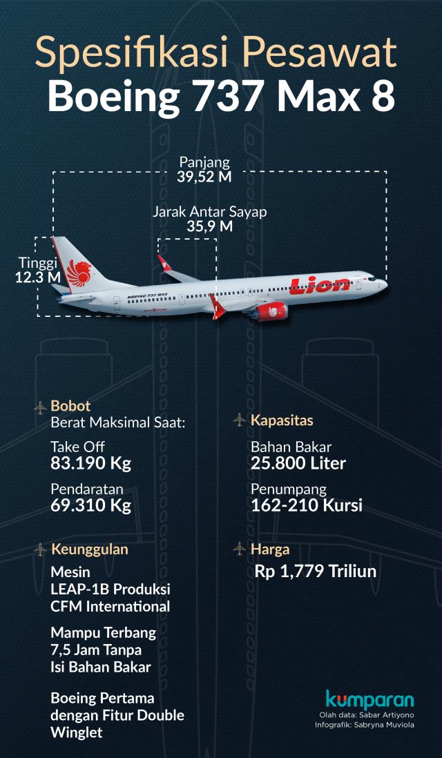 Spesifikasi Pesawat Boeing 737 Max 8