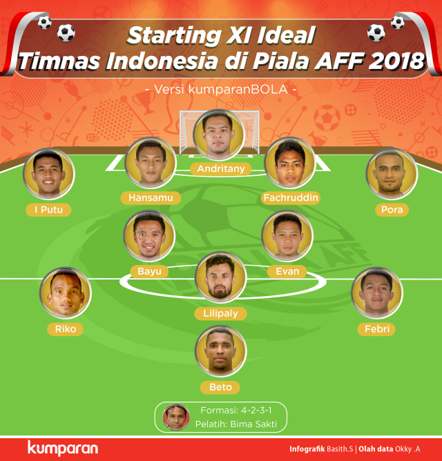 Mendedah Starting XI Ideal Timnas Indonesia di Piala AFF 2018 (311996)