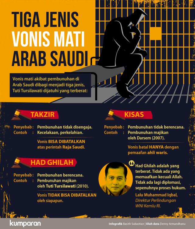 Tiga Jenis Vonis Mati Arab Saudi
