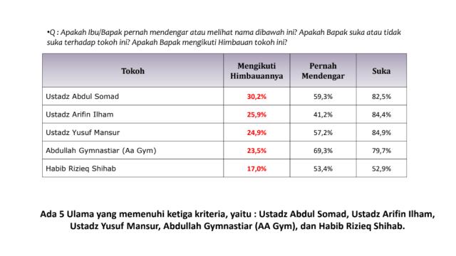 Survei LSI Denny JA soal Efek Elektoral Ulama.