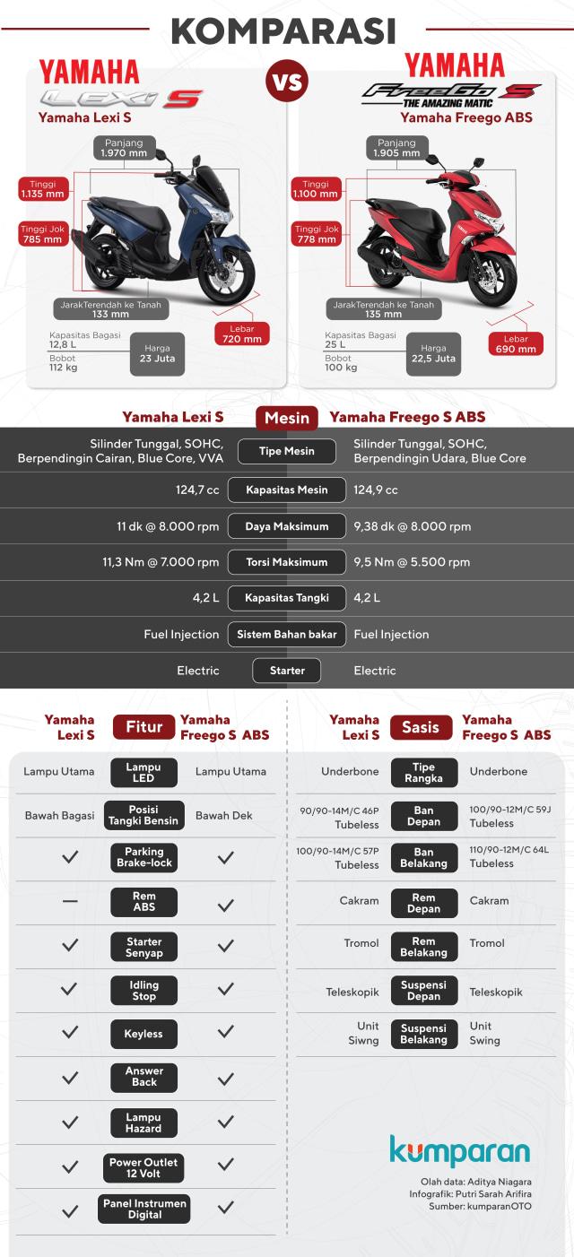 Infografik: Yamaha FreeGo atau Yamaha Lexi?