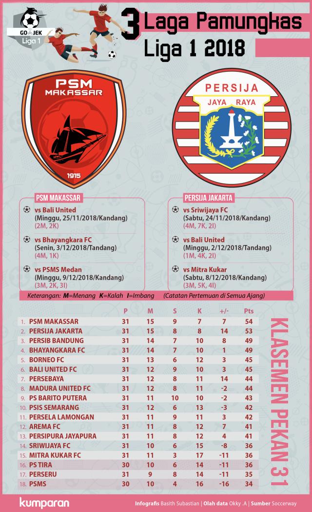 Infografik Berpacu Menuju Tangga Juara Liga 1.
