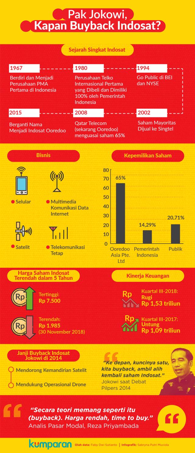 Menagih janji Jokowi buyback Indosat