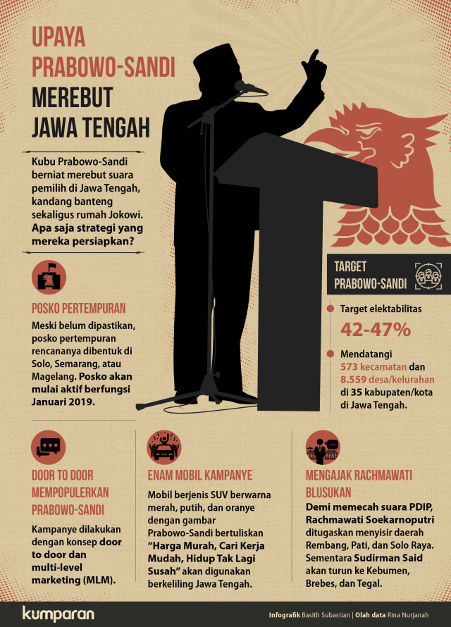 Strategi Prabowo-Sandi Merebut Jawa Tengah