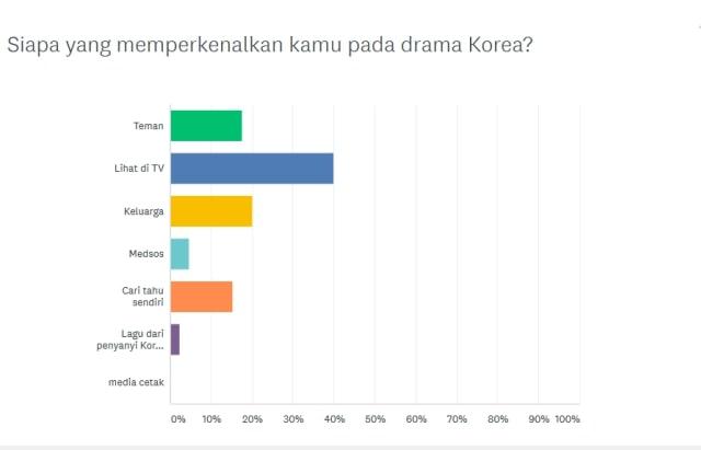 Survei kumparan: Full House dan Suju Gerbang Hallyu Wave di Indonesia (127449)