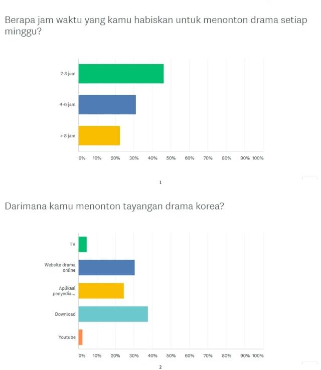 Survei kumparan: Full House dan Suju Gerbang Hallyu Wave di Indonesia (127451)