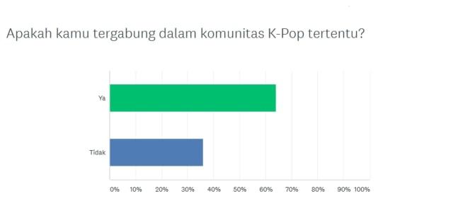 Survei kumparan: Full House dan Suju Gerbang Hallyu Wave di Indonesia (127450)