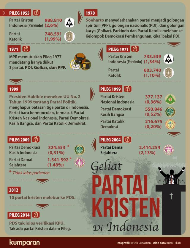 Geliat Partai Kristen di Indonesia