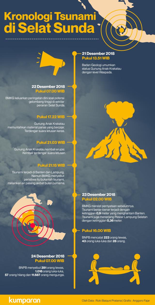 Kronologi tsunami di Selat Sunda