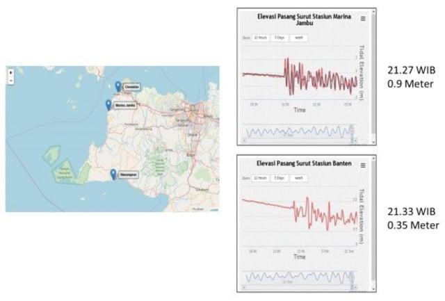 Catatan tinggi gelombang di Banten saat tsunami