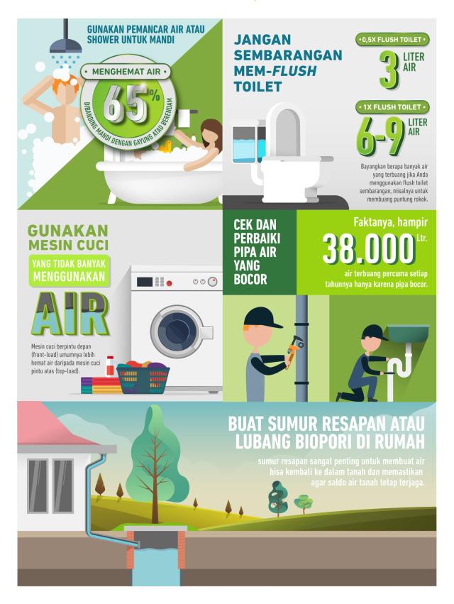 Tantangan Besar Konservasi Air: Kampanye dan Kebijakan Inovatif (351050)
