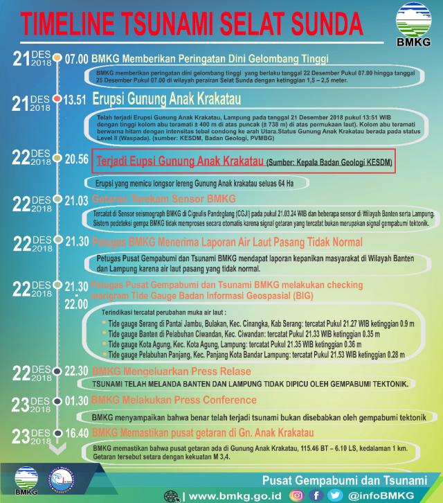 BMKG, Kronologi Tsunami Selat Sunda