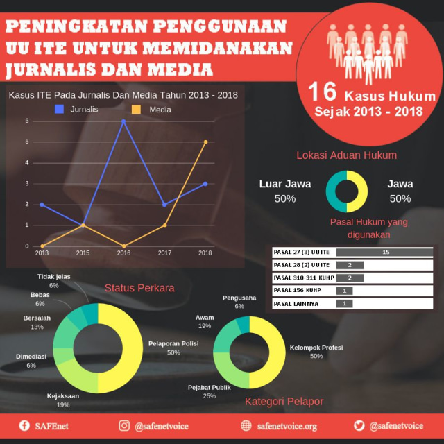 Hentikan Penggunaan UU ITE untuk Membungkam Media (141506)