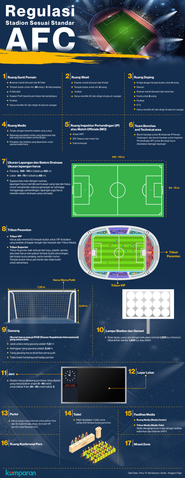 Regulasi Stadion AFC