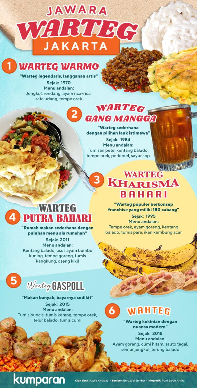 Infografik: Jawara Warteg Jakarta (259802)