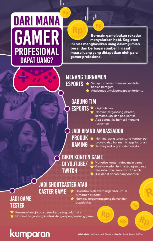 Infografik: Sumber pendapatan para gamer profesional