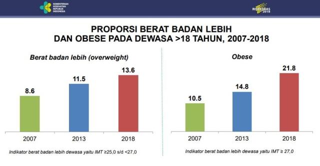 (NOT COVER) Proporsi berat badan, Obese