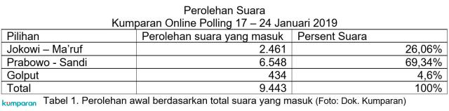 (NOT COVER) Infografik, Polling kumparan