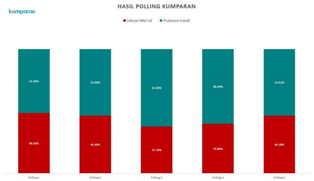 (NOT COVER) Infografik, Hasil Akhir Polling Setelah Debat 1 transparan