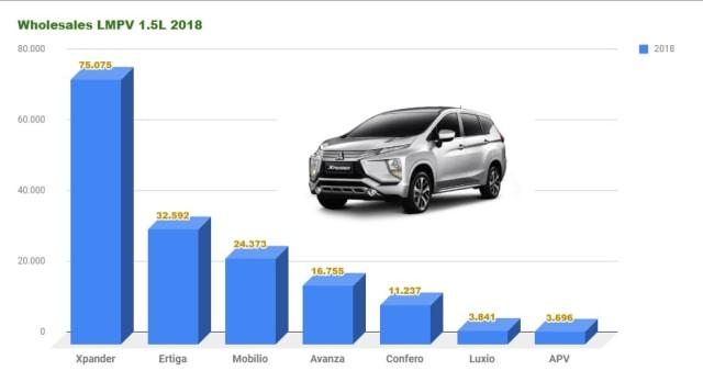 Otomotif, lmpv, 1.5L, Xpander, Avanza, Ertiga, Mobilio,