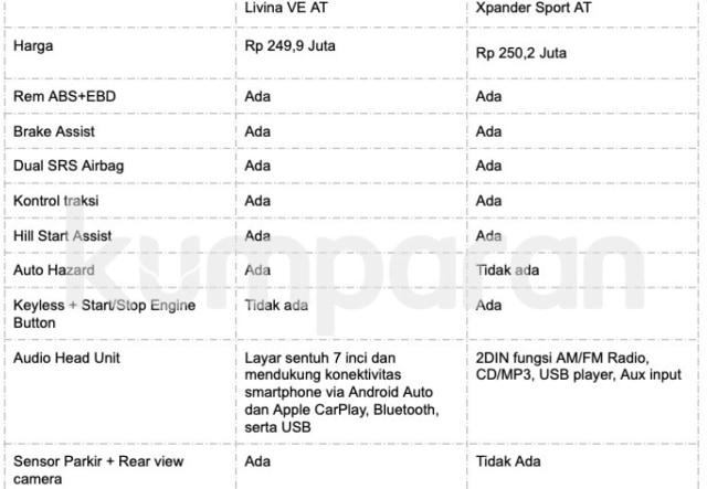 Membandingkan fitur dan harga Livina VE AT dan Xpander Sport AT