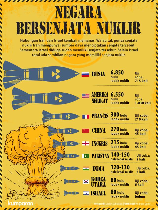 Negara Bersenjata Nuklir
