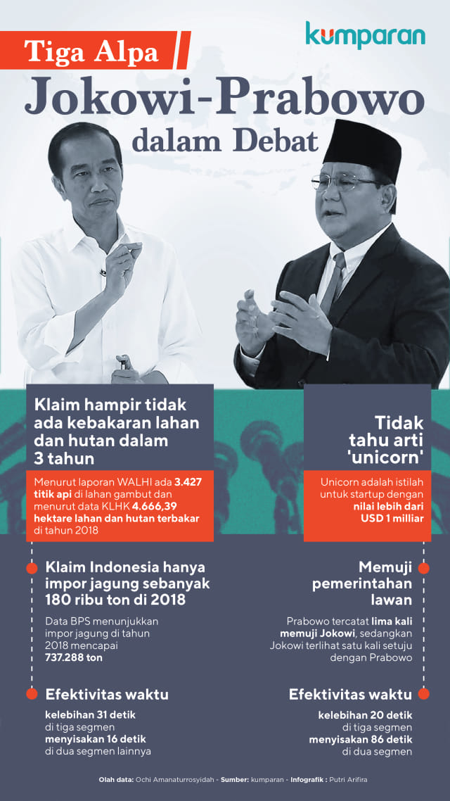 Tiga Kesalahan Prabowo dan Jokowi di Debat