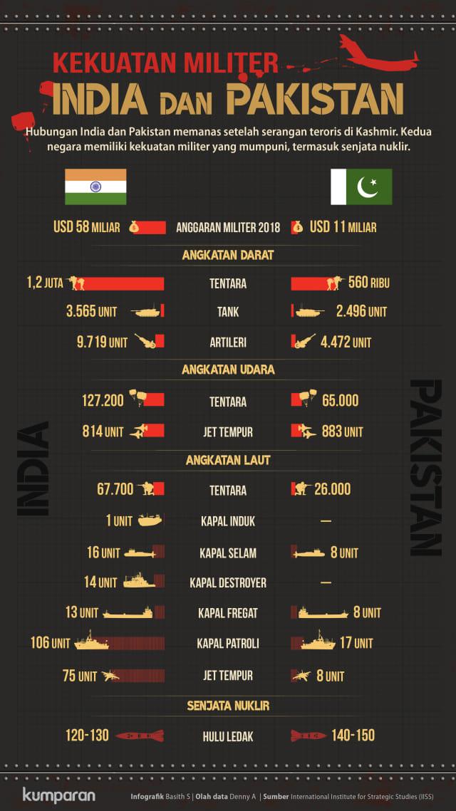 Infografik: Membandingkan Kekuatan Militer India dan Pakistan  (393397)