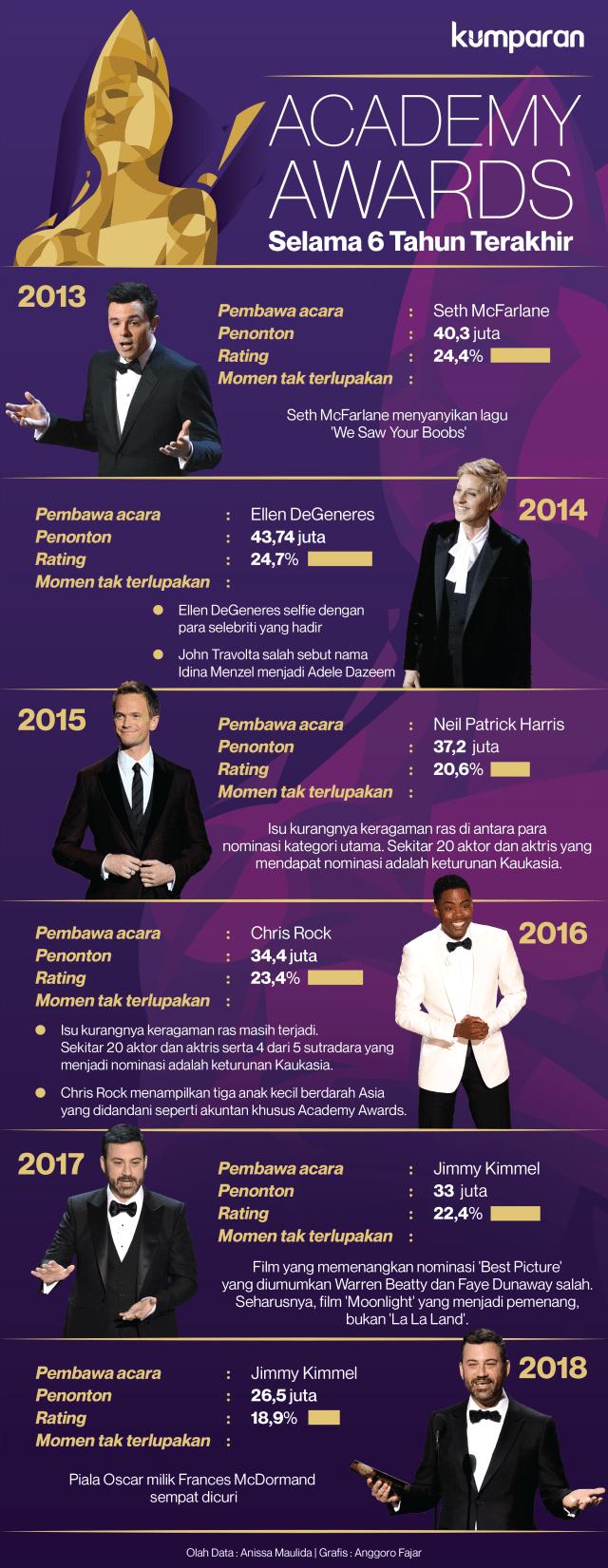 Academy Awards Selama 6 Tahun Terakhir