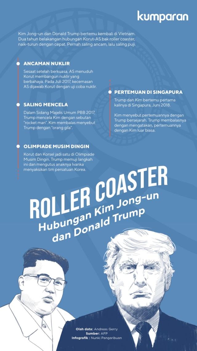 Infografik Roller Coaster Hubungan Kim Jong-un dan Donald Trump (NOT COVER)
