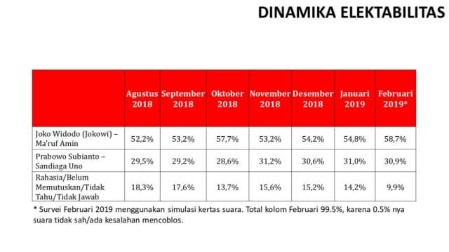 Survei elektabilitas capres-cawapres di Pemilu 2019 (NOT COVER)