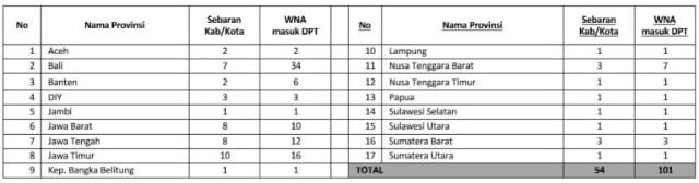 Sebaran pemilih WNA per-provinsi dan per-kabupaten/kota (NOT COVER)