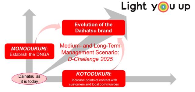 Mengenal Platform DNGA yang Dipakai Daihatsu Rocky (158153)