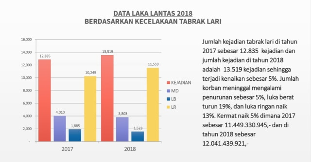 Belasan Ribu Tabrak Lari Terjadi di 2018, Ingat Lagi Hukuman Beratnya (327756)