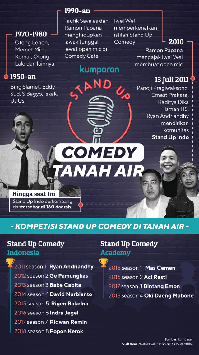 Infografis Stand Up Comedy di Indonesia