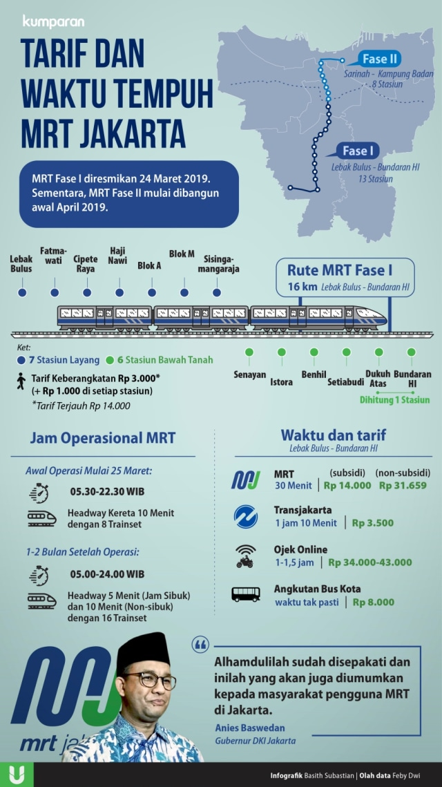 [Infografik] Tarif dan Waktu Tempuh MRT Jakarta (NOT COVER)