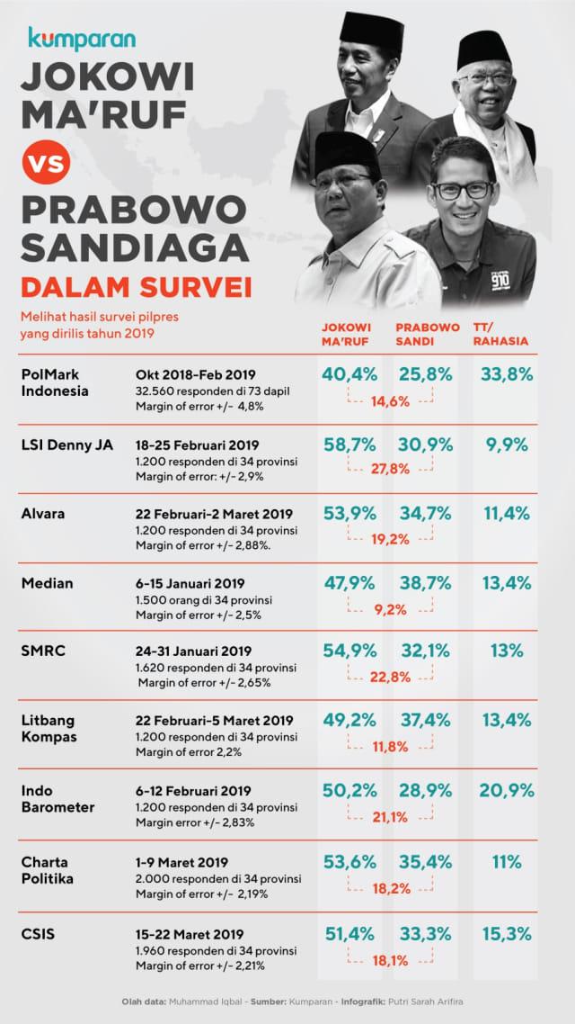 Infografik Data Survei Pilpres 2019 (NOT COVER)