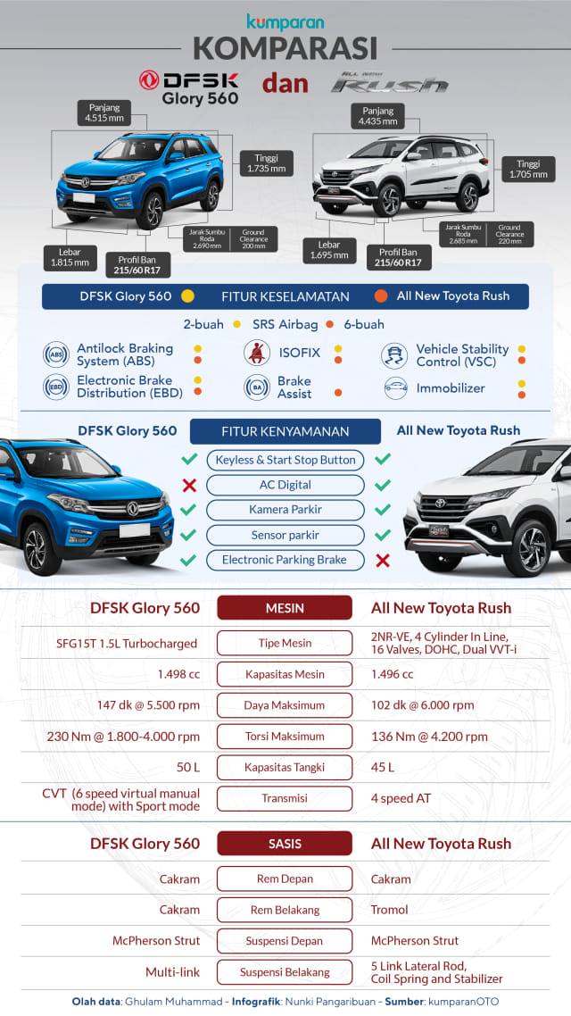 Glory 560 Patahkan Capaian Toyota Rush di IIMS 2019 (236510)