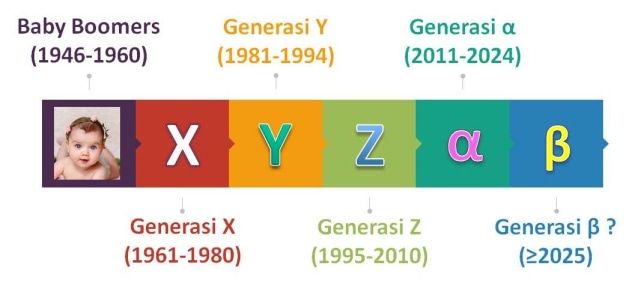 Asal Mula Nama 5 Generasi di Zaman Now (20220)