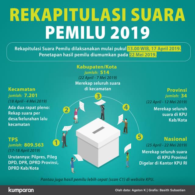 Rekapitulasi Suara Pemilu 2019
