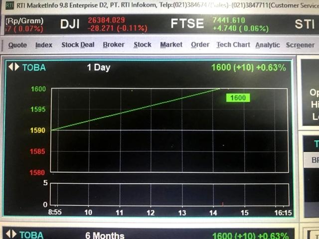 Pukul 14.19 waktu JATS, saham PT Toba Bara Sejahtra Tbk (TOBA) naik 10 poin (0,63 persen) ke Rp 1.600 setelah anjlok 44,65 persen
